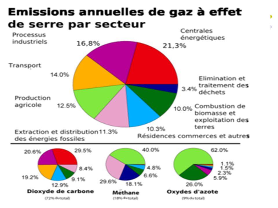 8 Sources bibliographiques http://www.afce.asso.fr/index.php?Menu=faq&Action=2&idn1=11 http://fr.wikipedia.org/wiki/Gaz_%C3%A0_effet_de_serre http://www.environnement.ccip.fr/air/ges/index.htm http://www.ggl.ulaval.ca/personnel/bourque/s3/gaz.serre.html