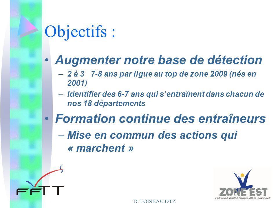 D. LOISEAU DTZ Objectifs : Augmenter notre base de détection –2 à 3 7-8 ans par ligue au top de zone 2009 (nés en 2001) –Identifier des 6-7 ans qui s'
