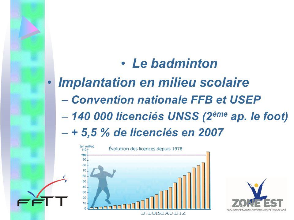 D. LOISEAU DTZ Le badminton Implantation en milieu scolaire –Convention nationale FFB et USEP –140 000 licenciés UNSS (2 ème ap. le foot) –+ 5,5 % de