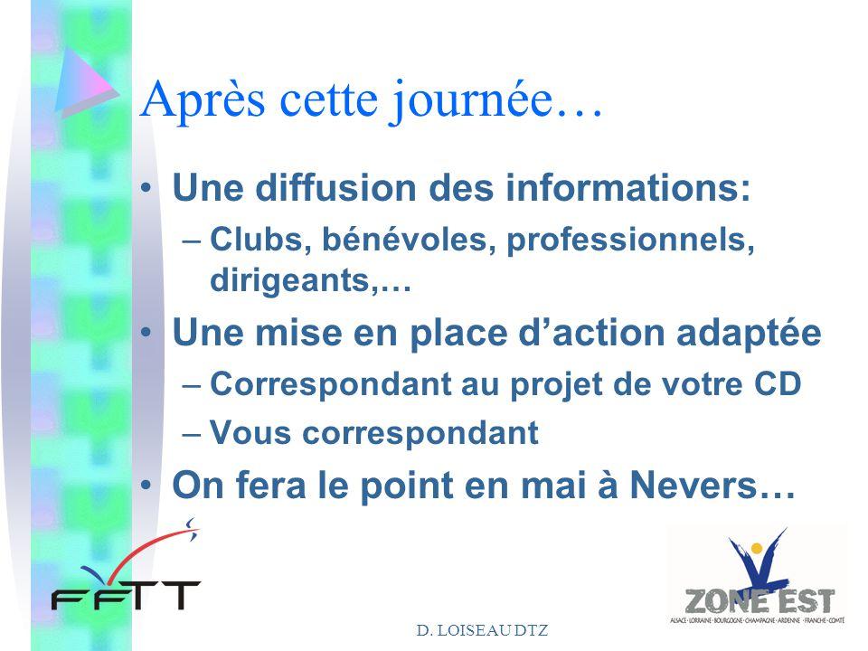 D. LOISEAU DTZ Après cette journée… Une diffusion des informations: –Clubs, bénévoles, professionnels, dirigeants,… Une mise en place d'action adaptée