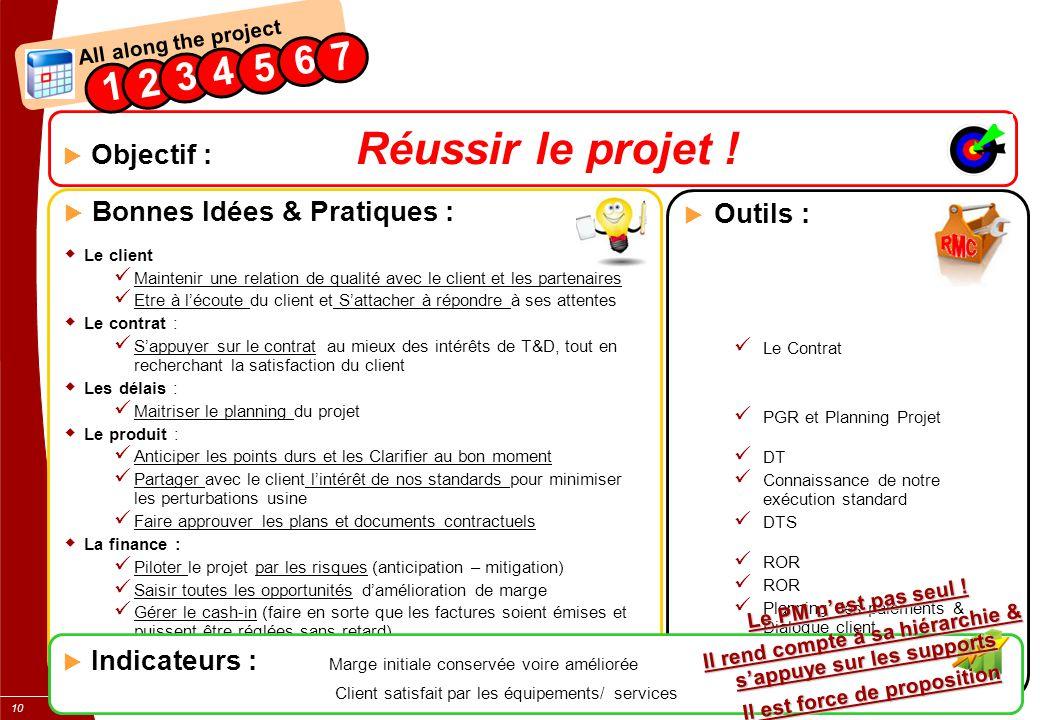 xxx 10  Outils : Le Contrat PGR et Planning Projet DT Connaissance de notre exécution standard DTS ROR Planning des paiements & Dialogue client Dialo