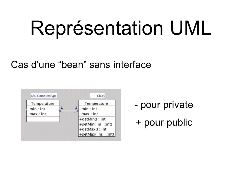 Représentation UML - pour private + pour public Cas d'une bean sans interface