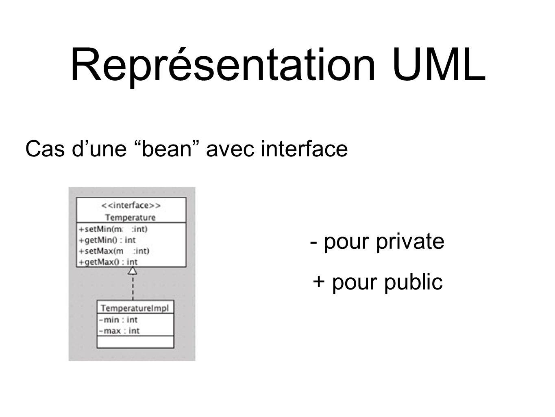 Représentation UML - pour private + pour public Cas d'une bean avec interface