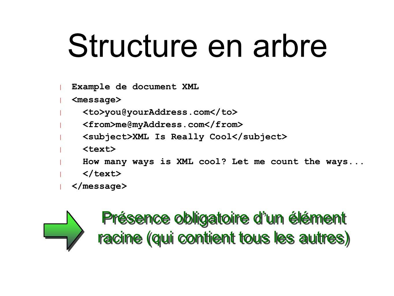 Structure en arbre Nom du document Element racine Feuille