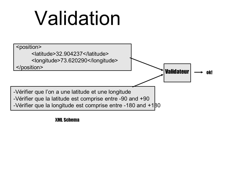 Validation XML Schema ok! Validateur 32.904237 73.620290 -Vérifier que l'on a une latitude et une longitude -Vérifier que la latitude est comprise ent