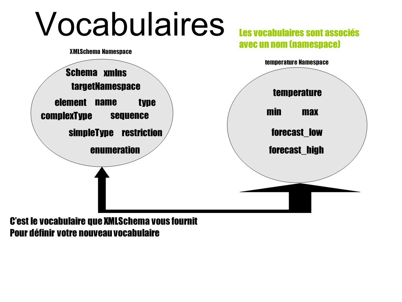 Vocabulaires C'est le vocabulaire que XMLSchema vous fournit Pour définir votre nouveau vocabulaire Schema elementtype name targetNamespace simpleType