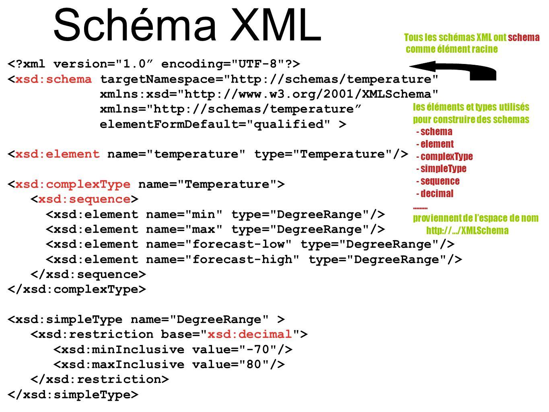 Schéma XML <xsd:schema targetNamespace=