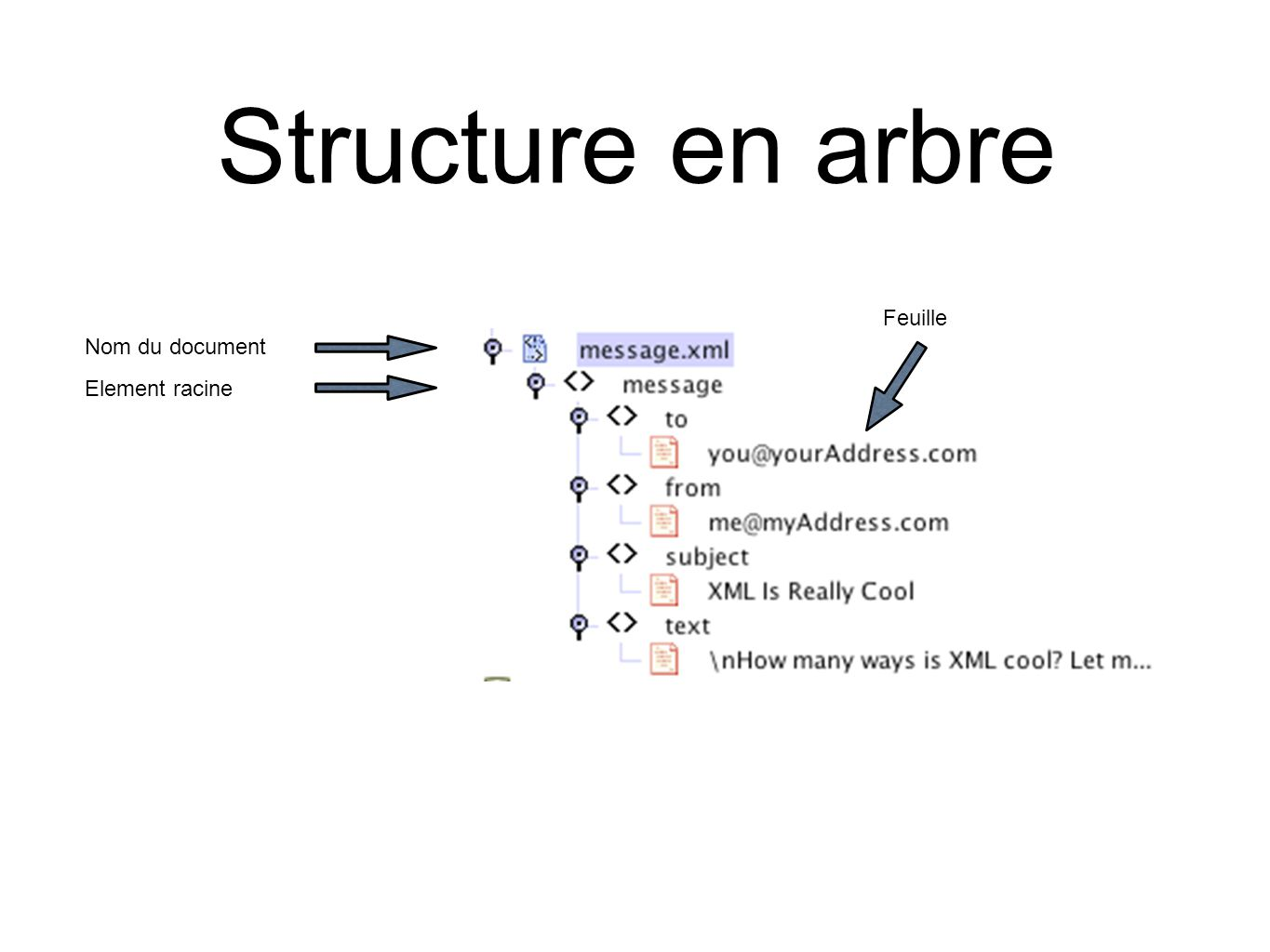 Structure en arbre Nom du document Element racine Feuille