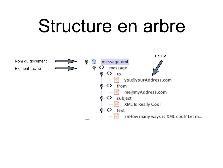 XML & la présentation Langage XSLT de transformation de page: XSLT transforme un document XML vers un document XML, PDF, HTML, TEXTE, … Langage push-pull à base de règles Feuilles de style pour la présentation