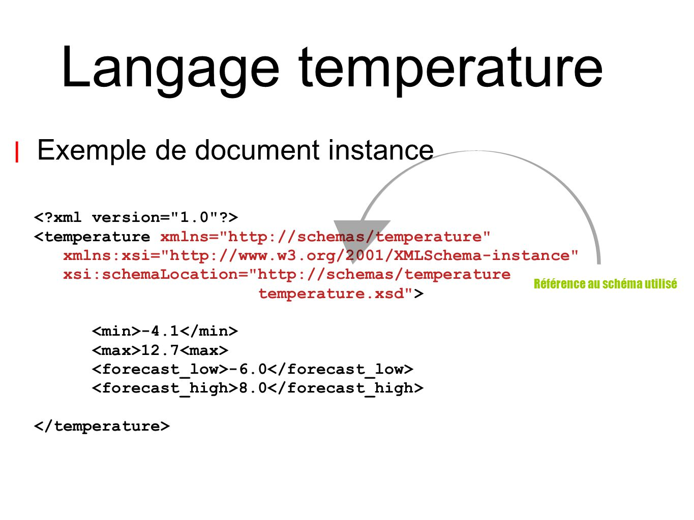 Langage temperature | Exemple de document instance <temperature xmlns=