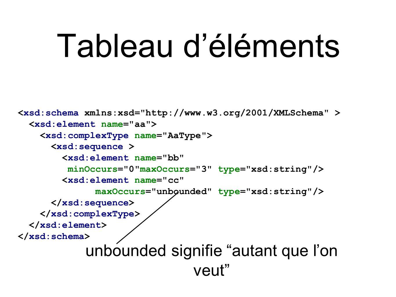 Tableau d'éléments <xsd:element name=