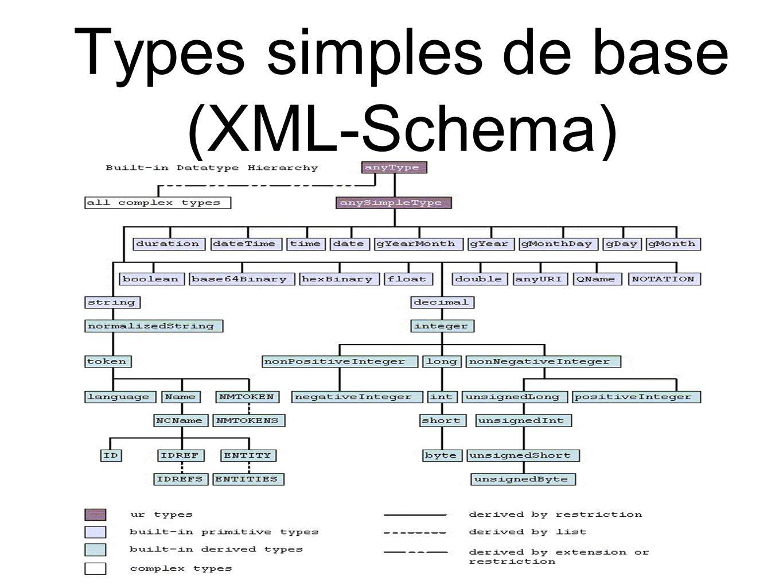 Types simples de base (XML-Schema)