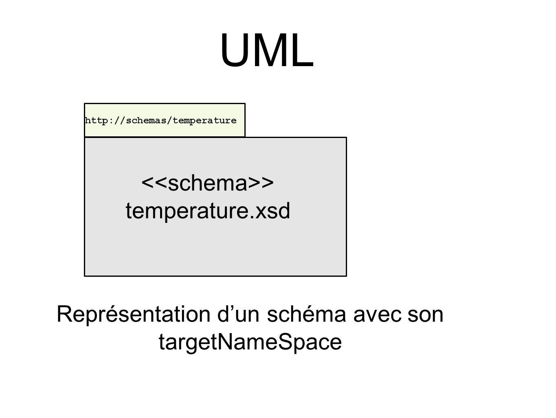 > temperature.xsd http://schemas/temperature Représentation d'un schéma avec son targetNameSpace