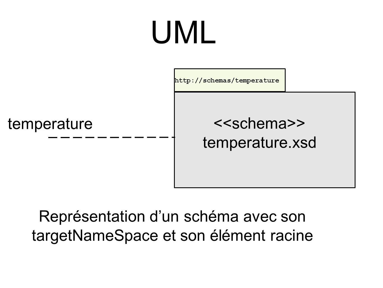 UML > temperature.xsd http://schemas/temperature Représentation d'un schéma avec son targetNameSpace et son élément racine temperature