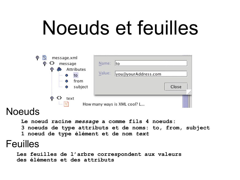 Noeuds et feuilles Le noeud racine message a comme fils 4 noeuds: 3 noeuds de type attributs et de noms: to, from, subject 1 noeud de type élément et