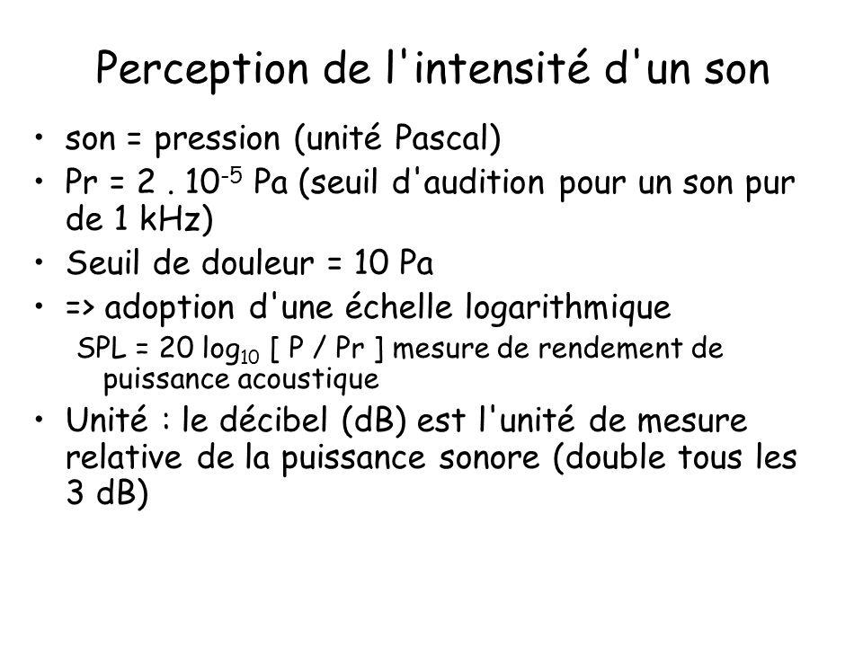 Perception de l'intensité d'un son son = pression (unité Pascal) Pr = 2. 10 -5 Pa (seuil d'audition pour un son pur de 1 kHz) Seuil de douleur = 10 Pa