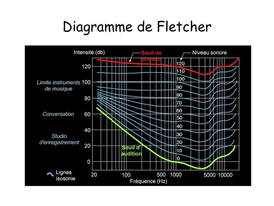 Diagramme de Fletcher