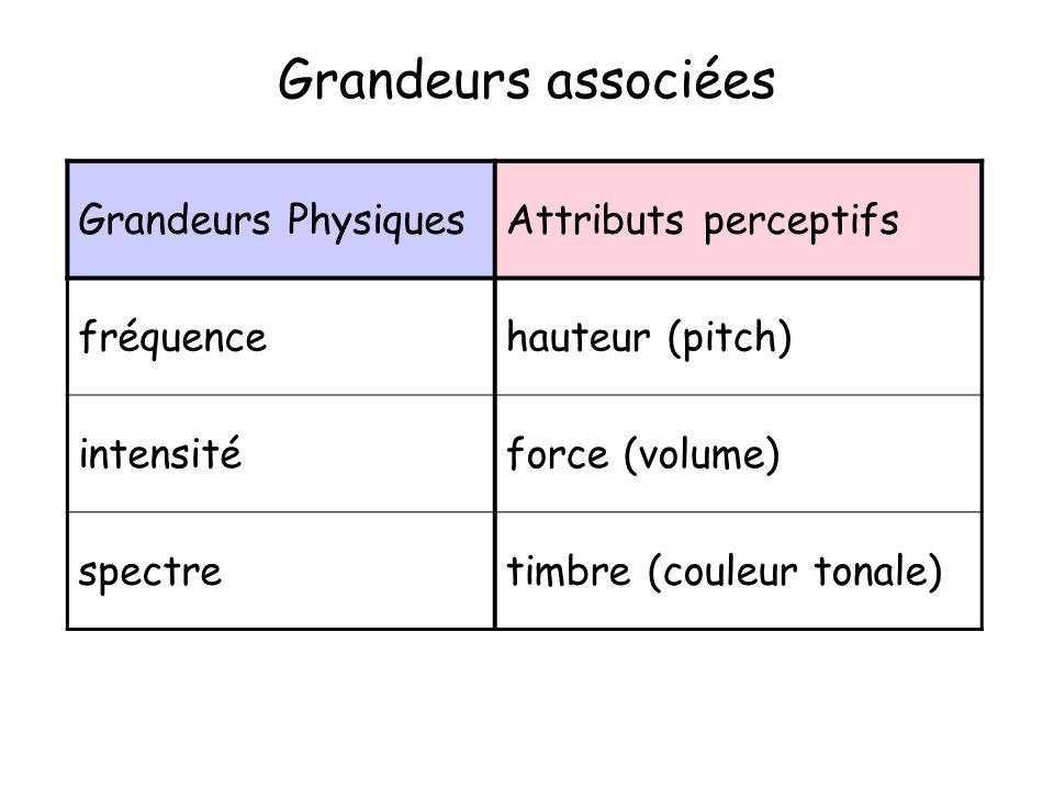 Grandeurs associées Grandeurs PhysiquesAttributs perceptifs fréquencehauteur (pitch) intensitéforce (volume) spectretimbre (couleur tonale)
