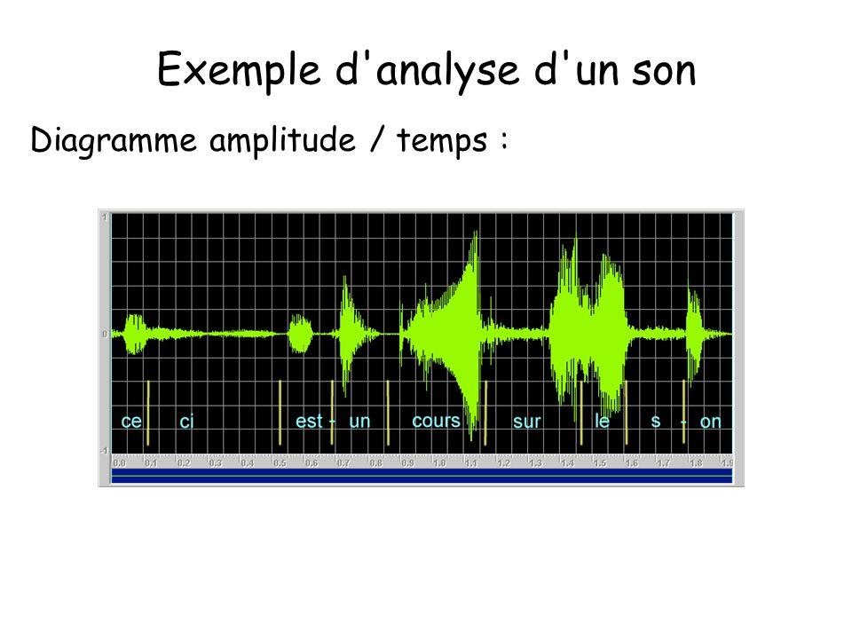Exemple d'analyse d'un son Diagramme amplitude / temps :