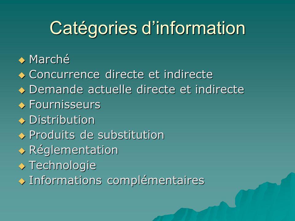 Catégories d'information  Marché  Concurrence directe et indirecte  Demande actuelle directe et indirecte  Fournisseurs  Distribution  Produits