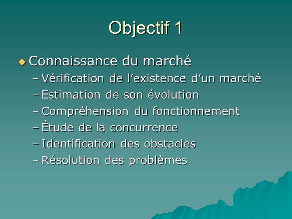 Objectif 1  Connaissance du marché –Vérification de l'existence d'un marché –Estimation de son évolution –Compréhension du fonctionnement –Étude de l