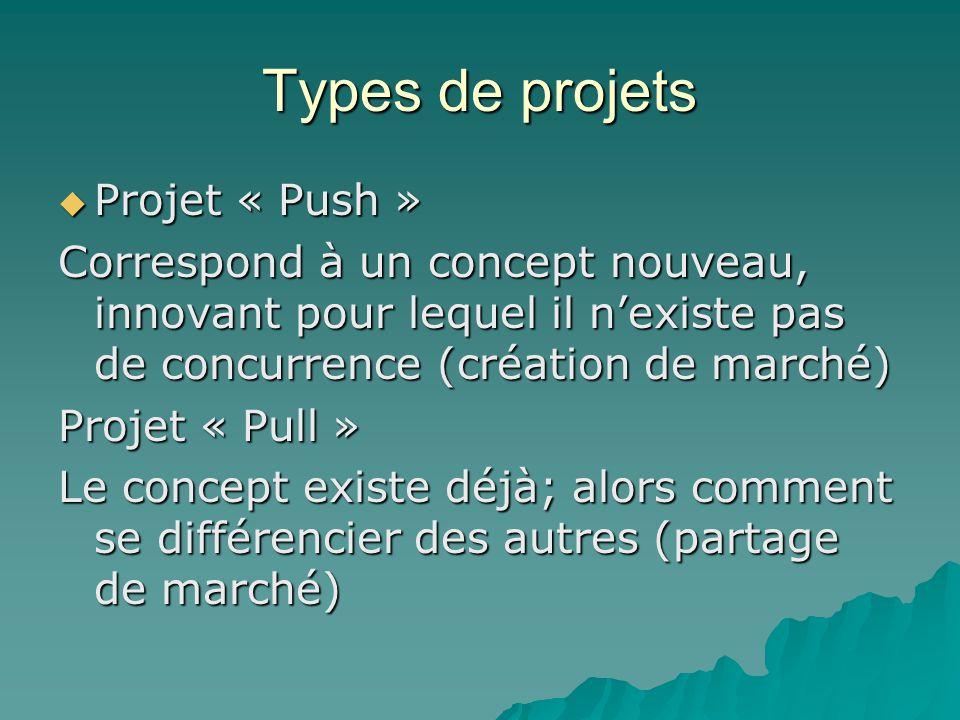 Types de projets  Projet « Push » Correspond à un concept nouveau, innovant pour lequel il n'existe pas de concurrence (création de marché) Projet «