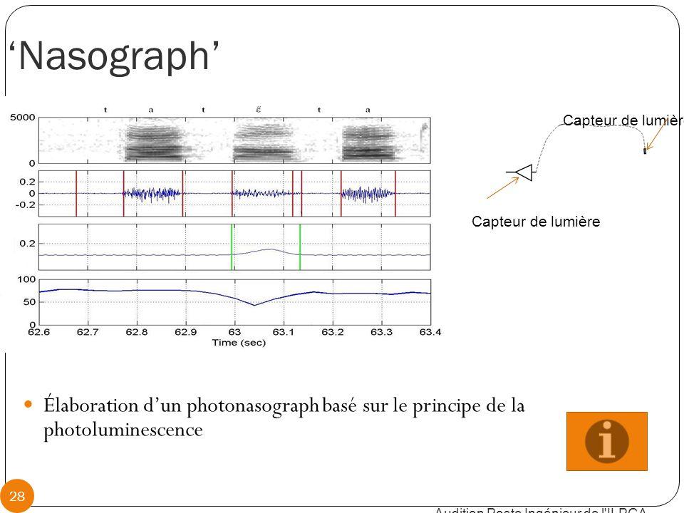 'Nasograph' Audition Poste Ingénieur de l ILPGA 28 Capteur de lumière Élaboration d'un photonasograph basé sur le principe de la photoluminescence