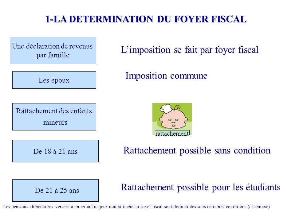 1-LA DETERMINATION DU FOYER FISCAL Une déclaration de revenus par famille L'imposition se fait par foyer fiscal Les époux Rattachement des enfants min