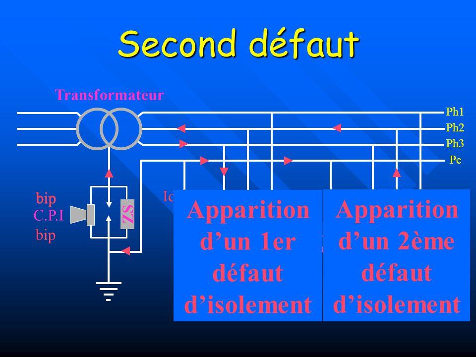 Premier défaut Ce premier défaut n'est pas dangereux, mais comment sait-on qu'il y a un premier défaut ? Les appareils de protection déclenchent. Il f