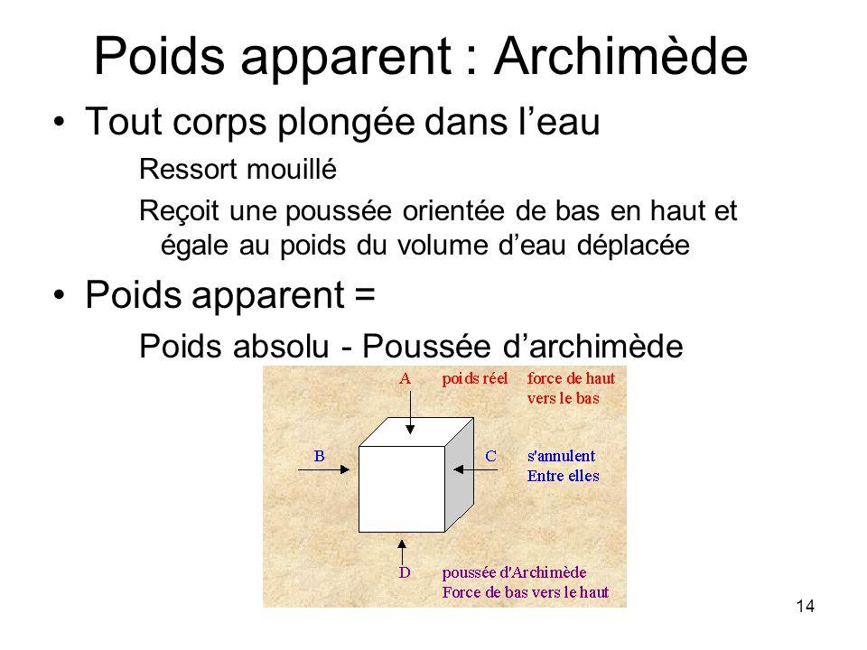 14 Poids apparent : Archimède Tout corps plongée dans l'eau Ressort mouillé Reçoit une poussée orientée de bas en haut et égale au poids du volume d'e