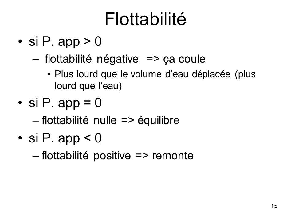 15 Flottabilité si P. app > 0 – flottabilité négative => ça coule Plus lourd que le volume d'eau déplacée (plus lourd que l'eau) si P. app = 0 –flotta