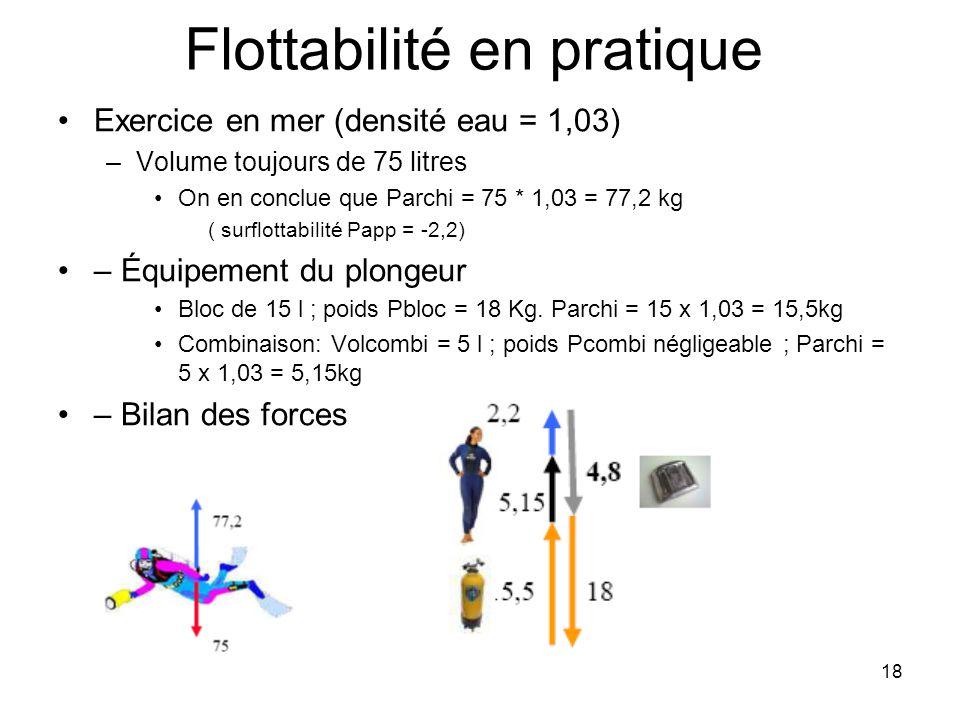 18 Flottabilité en pratique Exercice en mer (densité eau = 1,03) –Volume toujours de 75 litres On en conclue que Parchi = 75 * 1,03 = 77,2 kg ( surflo