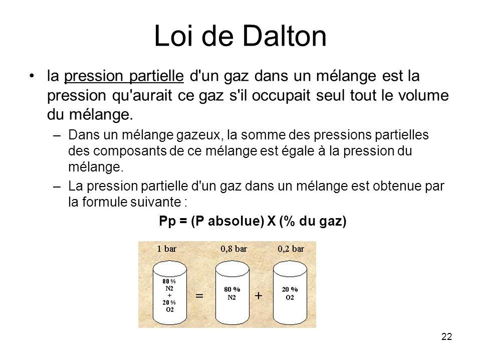 22 Loi de Dalton la pression partielle d'un gaz dans un mélange est la pression qu'aurait ce gaz s'il occupait seul tout le volume du mélange. –Dans u