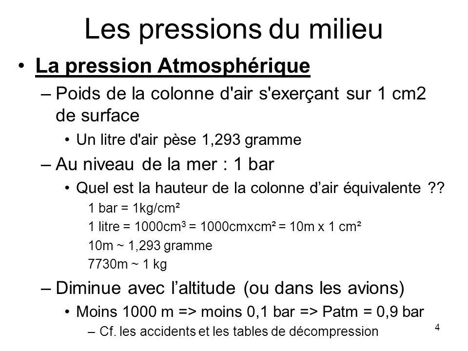 4 Les pressions du milieu La pression Atmosphérique –Poids de la colonne d'air s'exerçant sur 1 cm2 de surface Un litre d'air pèse 1,293 gramme –Au ni