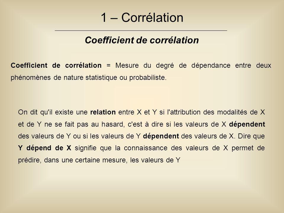 1 – Corrélation Coefficient de corrélation Coefficient de corrélation = Mesure du degré de dépendance entre deux phénomènes de nature statistique ou p
