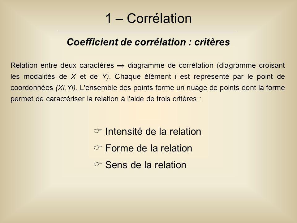 1 – Corrélation Coefficient de corrélation : critères Relation entre deux caractères  diagramme de corrélation (diagramme croisant les modalités de X