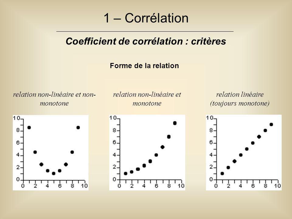 1 – Corrélation Coefficient de corrélation : critères Forme de la relation relation non-linéaire et non- monotone relation non-linéaire et monotone re