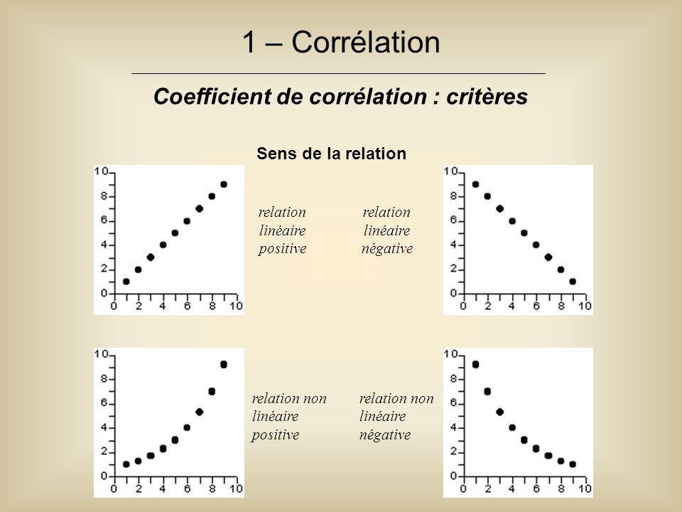 1 – Corrélation Coefficient de corrélation : critères Sens de la relation relation linéaire positive relation linéaire négative relation non linéaire