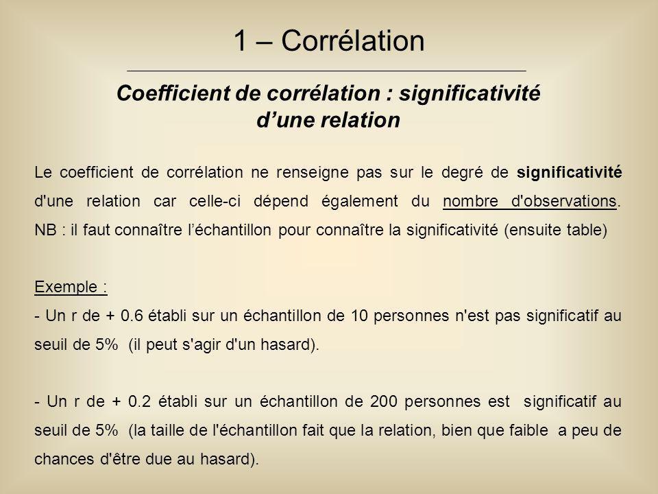 1 – Corrélation Coefficient de corrélation : significativité d'une relation Le coefficient de corrélation ne renseigne pas sur le degré de significati