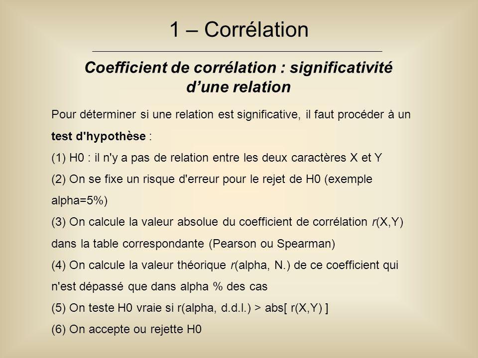 1 – Corrélation Coefficient de corrélation : significativité d'une relation Pour déterminer si une relation est significative, il faut procéder à un t