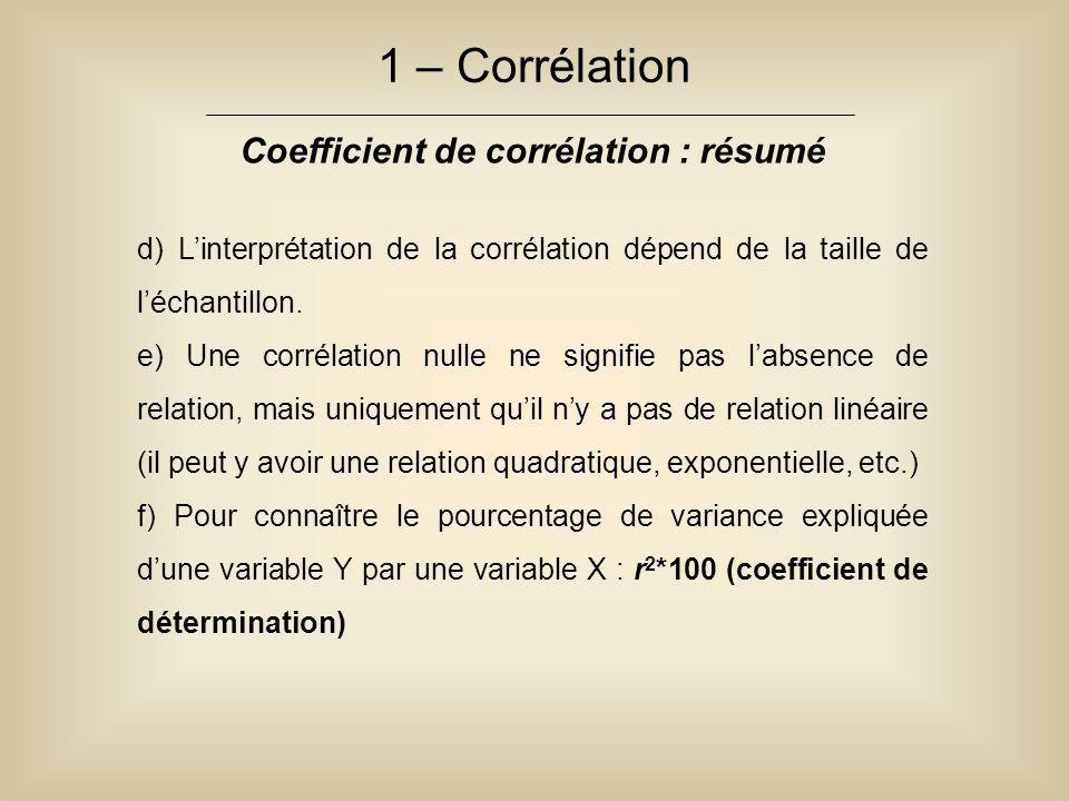 1 – Corrélation Coefficient de corrélation : résumé d) L'interprétation de la corrélation dépend de la taille de l'échantillon. e) Une corrélation nul