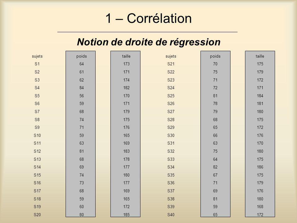 1 – Corrélation Notion de droite de régression sujetspoidstaillesujetspoidstaille S164173S2170175 S261171S2275179 S362174S2371172 S484182S2472171 S556