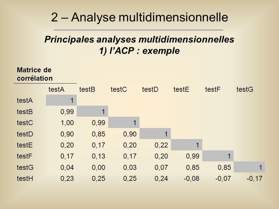 2 – Analyse multidimensionnelle Principales analyses multidimensionnelles 1) l'ACP : exemple Matrice de corrélation testAtestBtestCtestDtestEtestFtest