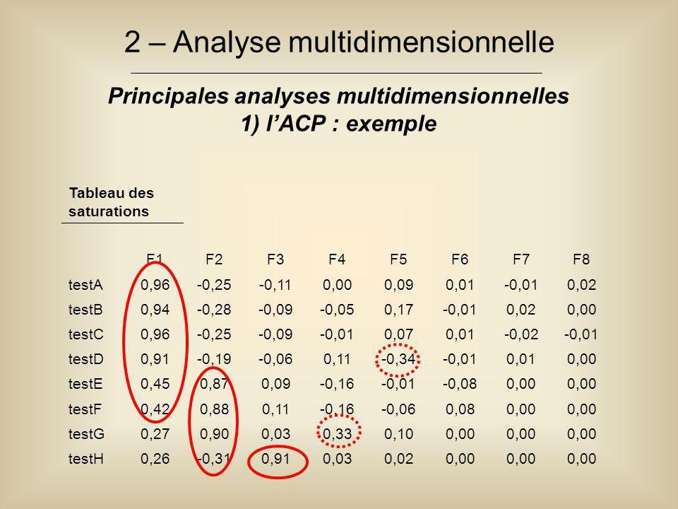 2 – Analyse multidimensionnelle Principales analyses multidimensionnelles 1) l'ACP : exemple Tableau des saturations F1F2F3F4F5F6F7F8 testA0,96-0,25-0,110,000,090,01-0,010,02 testB0,94-0,28-0,09-0,050,17-0,010,020,00 testC0,96-0,25-0,09-0,010,070,01-0,02-0,01 testD0,91-0,19-0,060,11-0,34-0,010,010,00 testE0,450,870,09-0,16-0,01-0,080,00 testF0,420,880,11-0,16-0,060,080,00 testG0,270,900,030,330,100,00 testH0,26-0,310,910,030,020,00