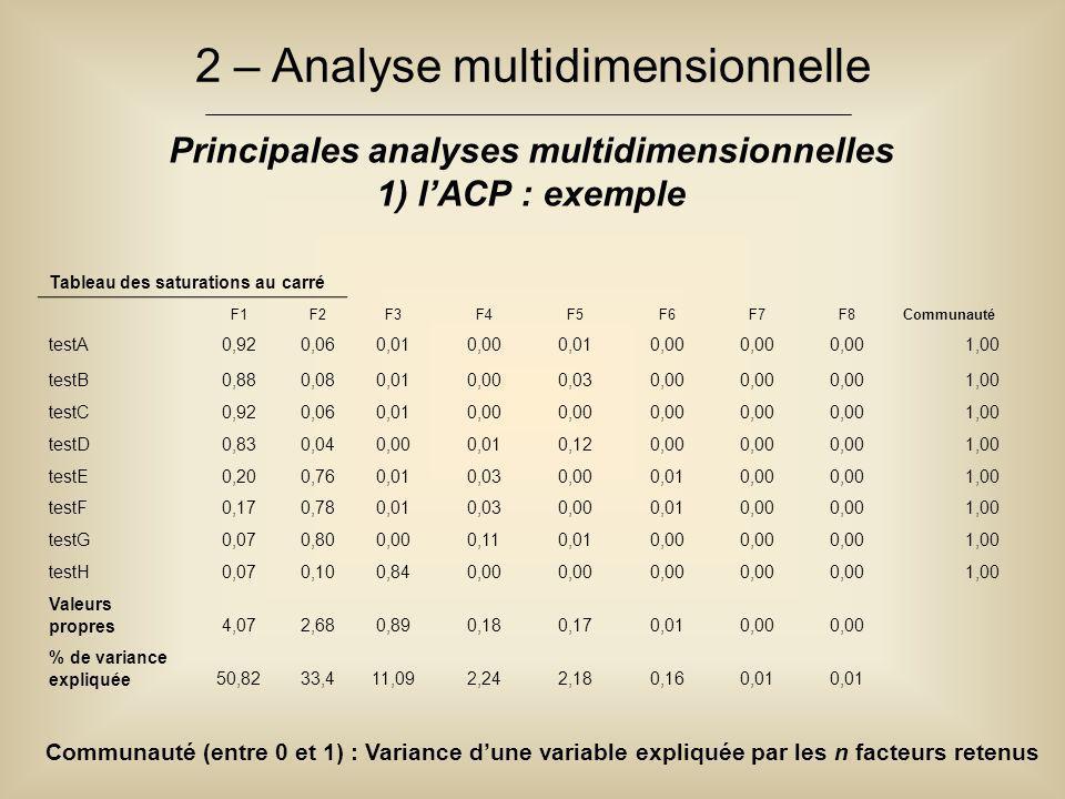 2 – Analyse multidimensionnelle Principales analyses multidimensionnelles 1) l'ACP : exemple Tableau des saturations au carré F1F2F3F4F5F6F7F8Communauté testA0,920,060,010,000,010,00 1,00 testB0,880,080,010,000,030,00 1,00 testC0,920,060,010,00 1,00 testD0,830,040,000,010,120,00 1,00 testE0,200,760,010,030,000,010,00 1,00 testF0,170,780,010,030,000,010,00 1,00 testG0,070,800,000,110,010,00 1,00 testH0,070,100,840,00 1,00 Valeurs propres4,072,680,890,180,170,010,00 % de variance expliquée50,8233,411,092,242,180,160,01 Communauté (entre 0 et 1) : Variance d'une variable expliquée par les n facteurs retenus