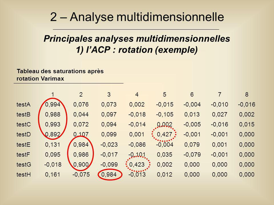 2 – Analyse multidimensionnelle Principales analyses multidimensionnelles 1) l'ACP : rotation (exemple) Tableau des saturations après rotation Varimax