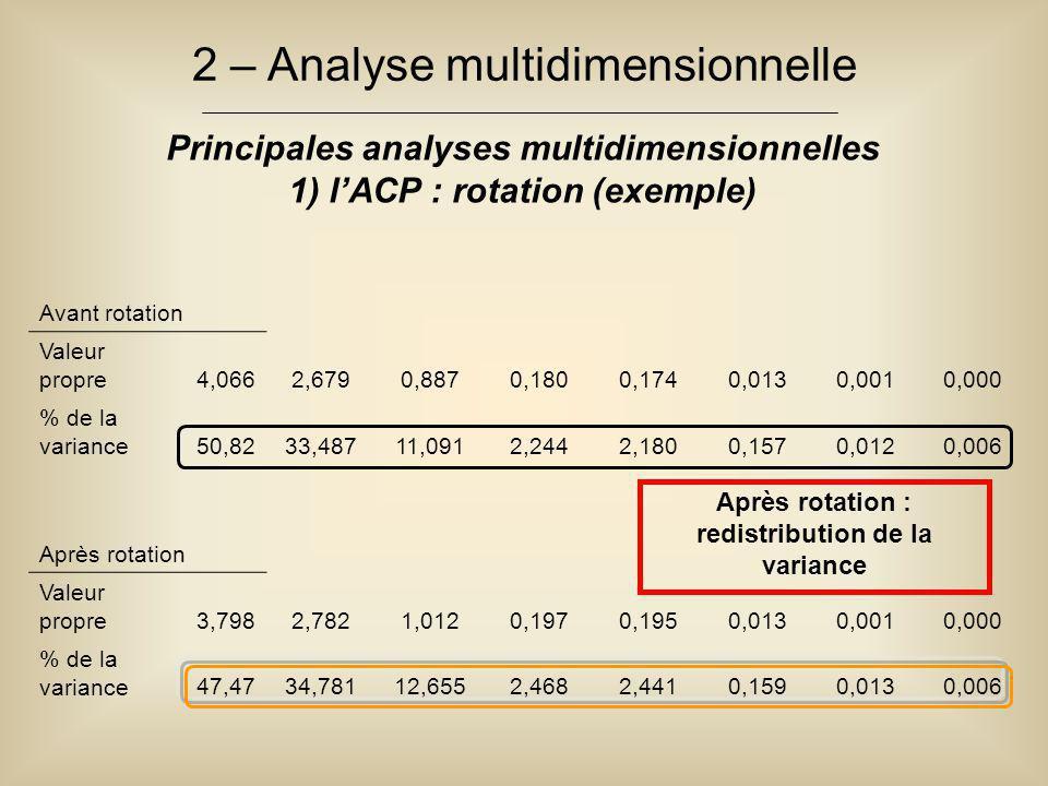 2 – Analyse multidimensionnelle Principales analyses multidimensionnelles 1) l'ACP : rotation (exemple) Avant rotation Valeur propre4,0662,6790,8870,1