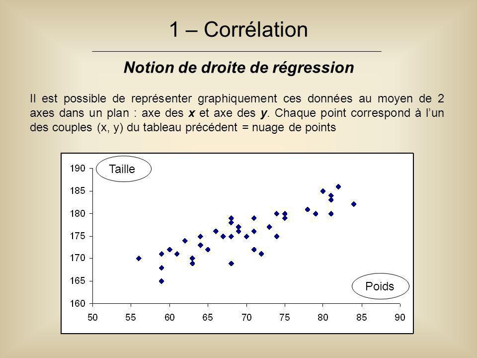 1 – Corrélation Notion de droite de régression Il est possible de représenter graphiquement ces données au moyen de 2 axes dans un plan : axe des x et