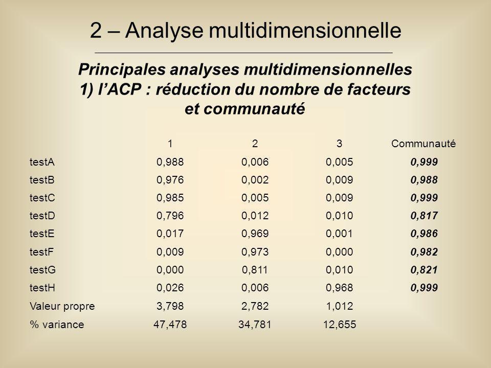 2 – Analyse multidimensionnelle Principales analyses multidimensionnelles 1) l'ACP : réduction du nombre de facteurs et communauté 123Communauté testA
