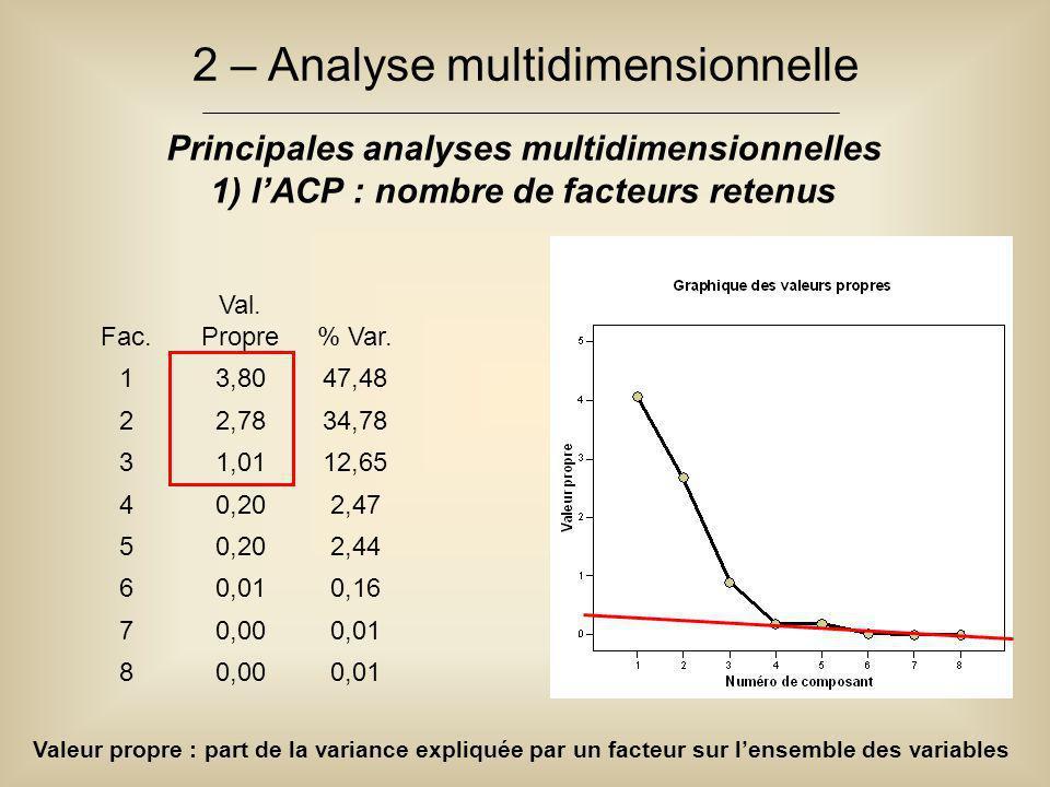 2 – Analyse multidimensionnelle Principales analyses multidimensionnelles 1) l'ACP : nombre de facteurs retenus Valeur propre : part de la variance ex